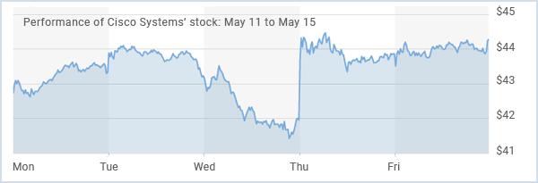 Top US Stocks of the Week