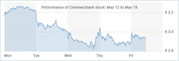 Top European Stocks of the Week