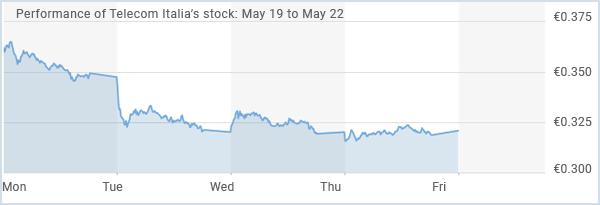 Top-European-Stocks-of-the-Week