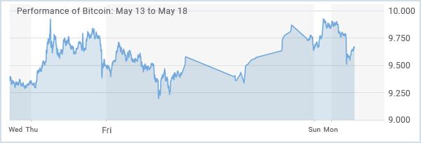 The Crypto Market