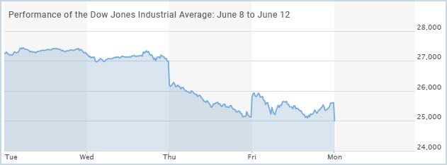Jones-Industrial-Average