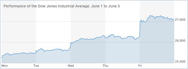 Performance of the Dow Jones Industrial Average June 1 to June 5