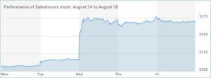 Salesforce-stock