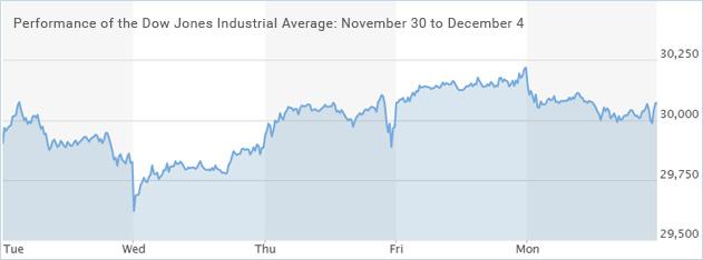 Dow-Jones-Industrial