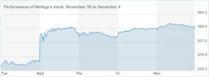 NetApps-stock