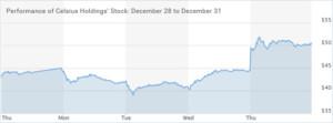 Celsius-Holdings