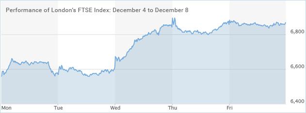FTSE-Index