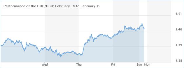 GDP-USD