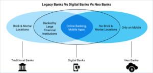 Legacy Banks Vs Digital Banks Vs Neo Banks